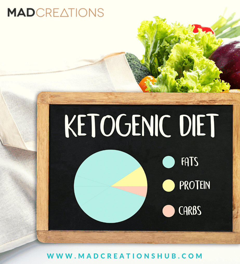 A keto diet blackboard with macro pie chart