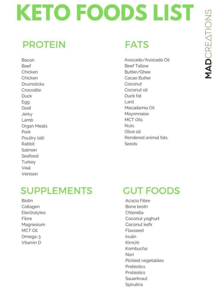 image of a keto food list