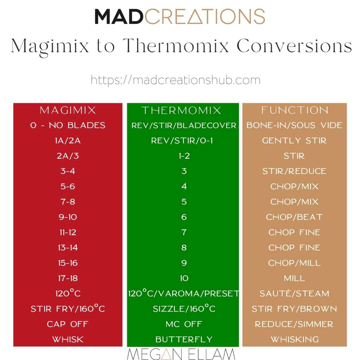 Magimix Cook Expert conversion chart